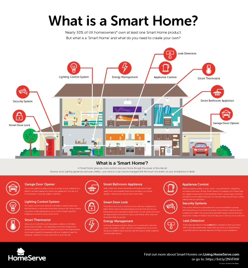 What is a smart home [infographic]