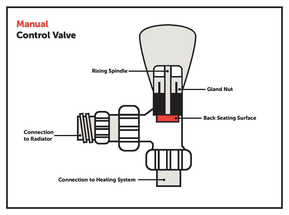 diagram of manual control valve