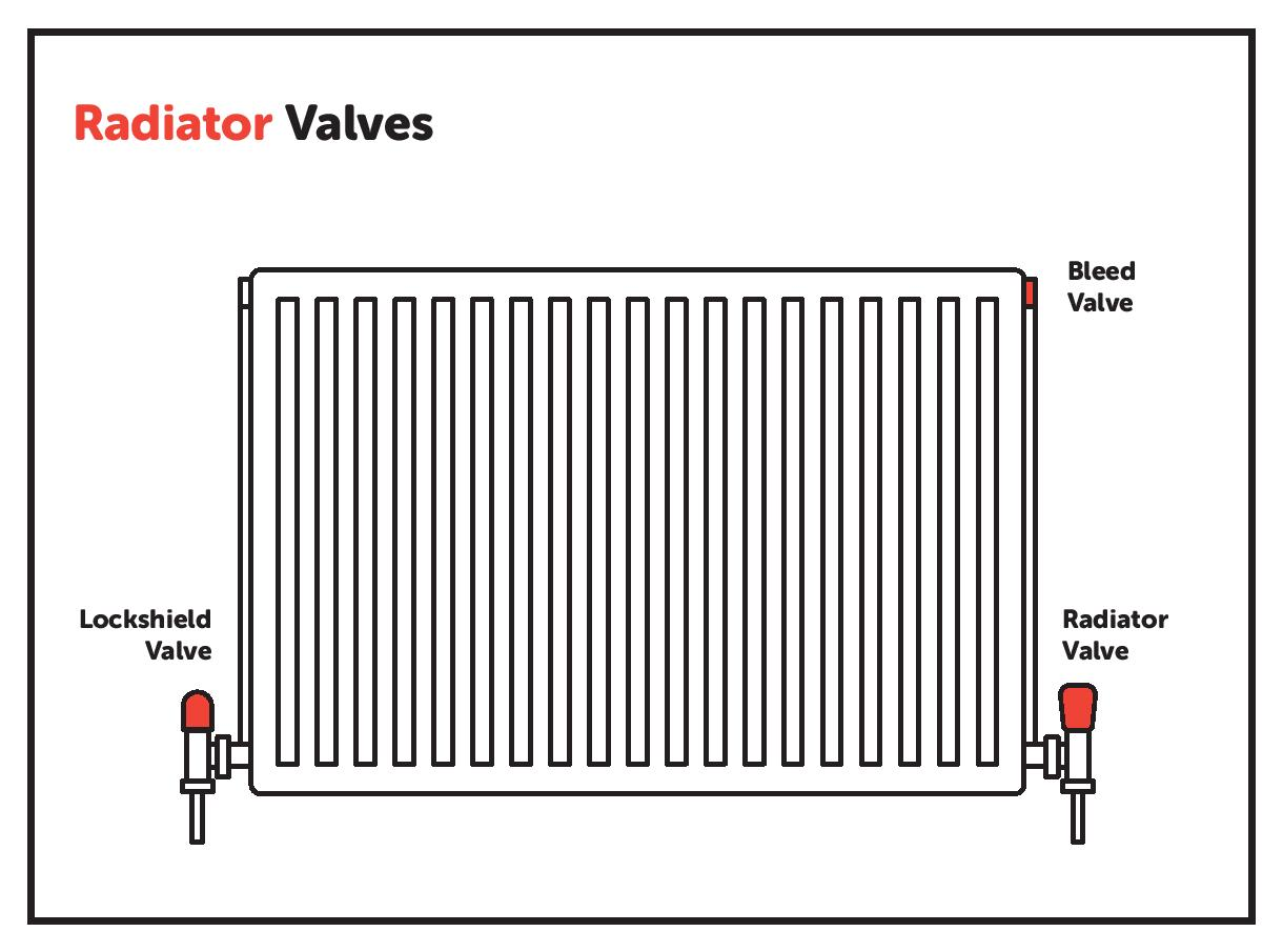 Diagram of radiator with labelled radiator valves