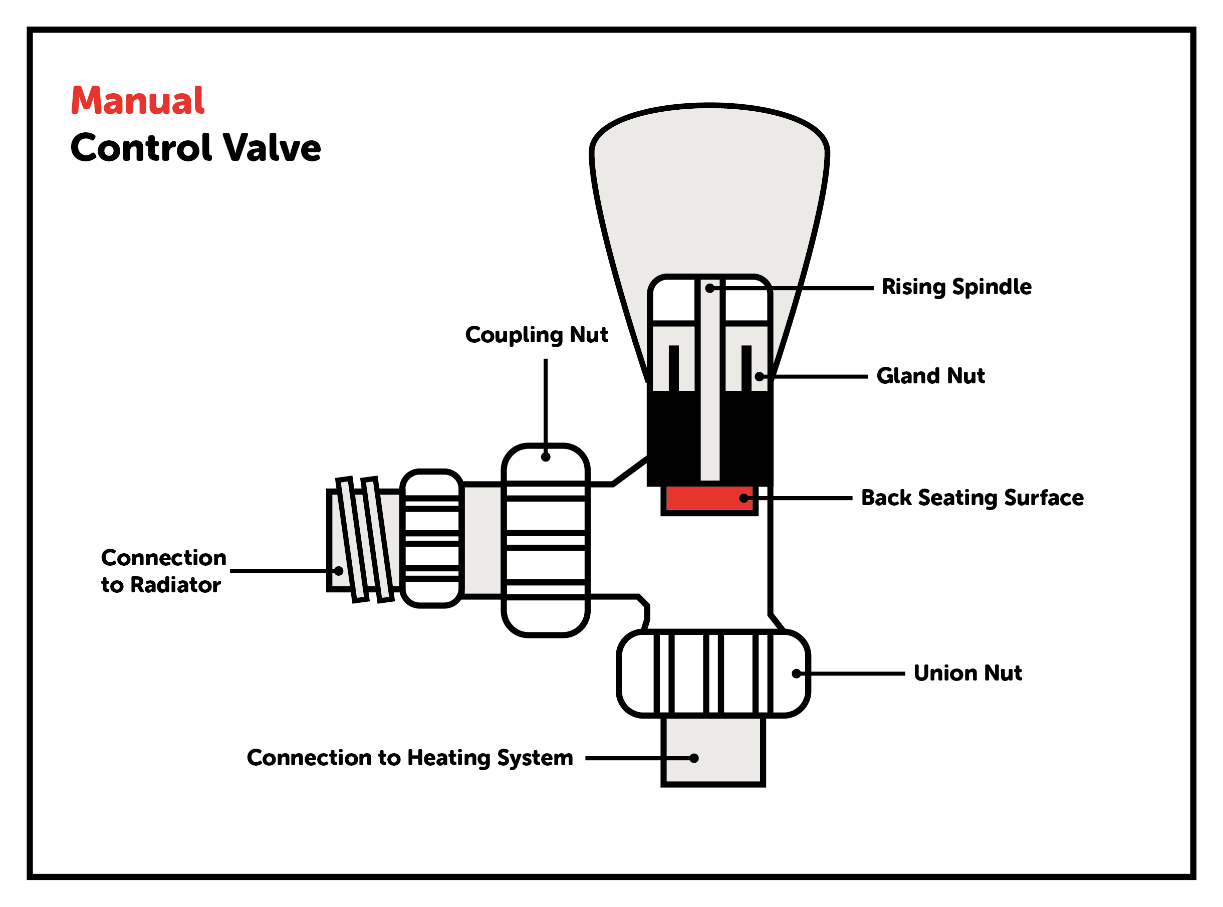 manual control valve with labelled parts - how to fix a leaking radiator