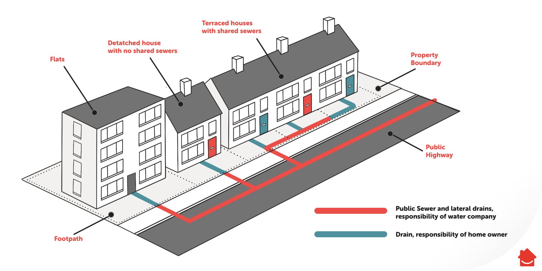 Residential-Drainage-Diagram