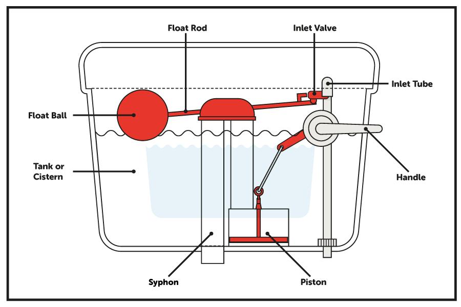 diagram of toilet Syphon